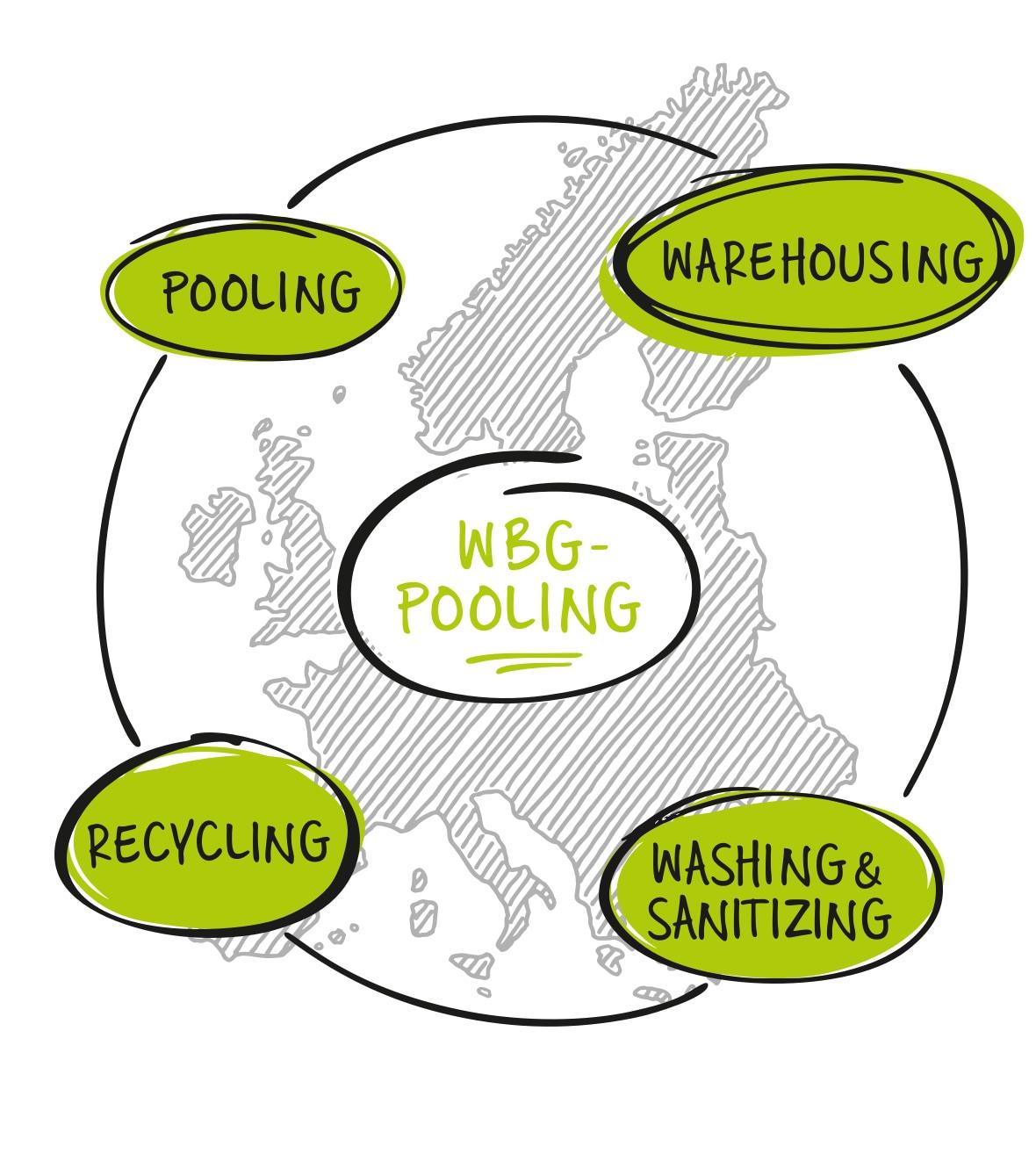 Bestandteile eines effizienten Ladungsträgermanagement: Warehousing, Washing & Sanitizing, Recycling & Pooling