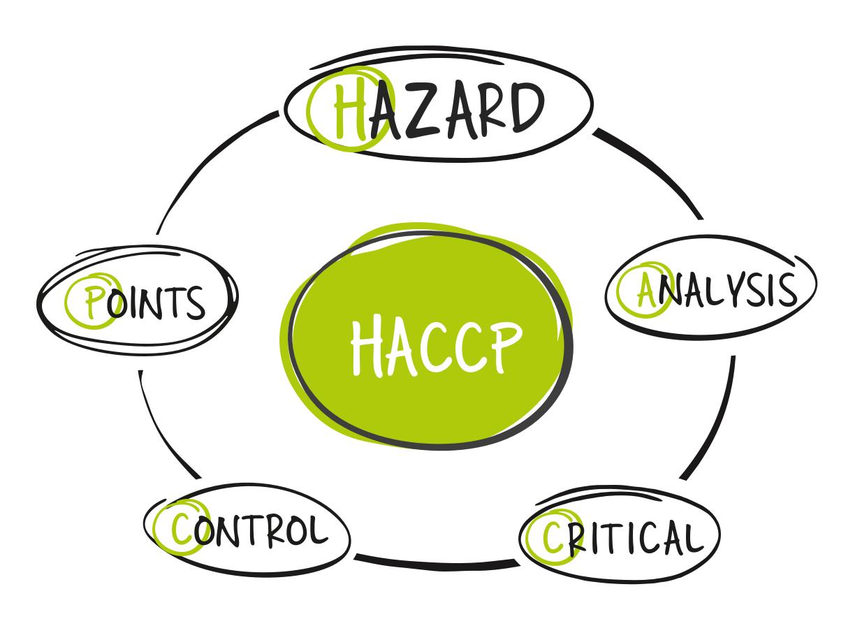 Die HCCP Richtlinien setzten sich zusammen aus Hazard, Analysis, Critical, Control und Points